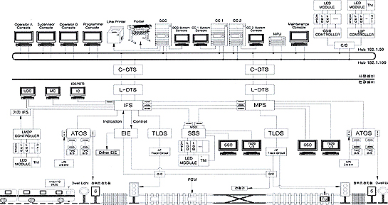 signalling facility design map